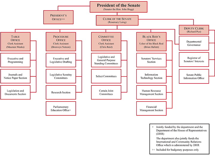 Figure 1 Organisational structure, 30 June 2012