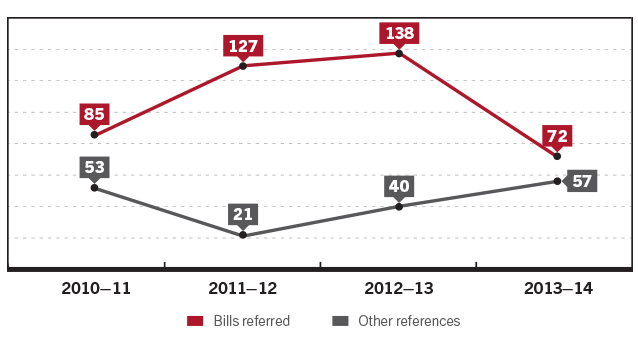 Figure 10 Number of references to committees, 2010–11 to 2013–14