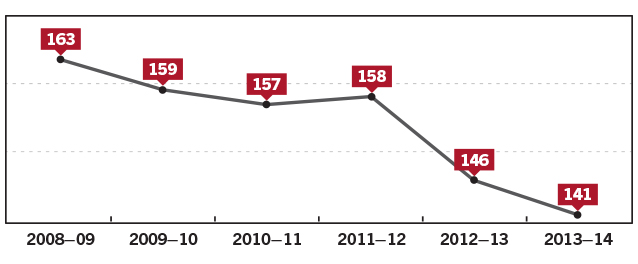 Figure 14 Full-time equivalent staff numbers, 2008–09 to 2013–14