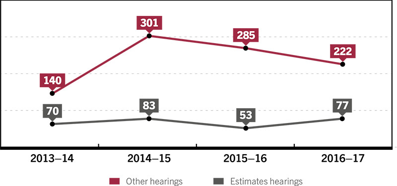 Figure 11 shows number of committee hearings from 2013-14 to 2016-17. Following the year the figures will be in the following order; Other Hearings, estimates hearings. 2013-14: 140,70; 2014-15: 301,83; 2015-16: 285,53; 2016-17: 222,77.