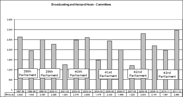 Figure 6—Broadcasting and Hansard—Committee Hours 1997–98 to 2011–12