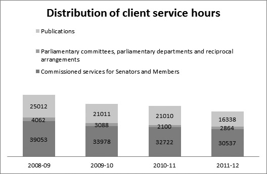 Figure 8—Distribution of client service hours by service type