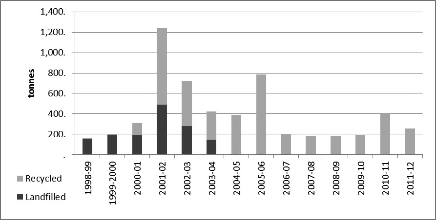 Figure 13—Annual quantity of landscape waste