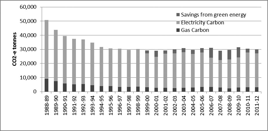 Figure 15—Annual greenhouse gas emissions from electricity and gas