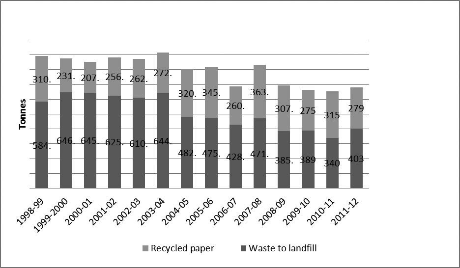Figure 12—Annual waste disposed to landfill and recycled