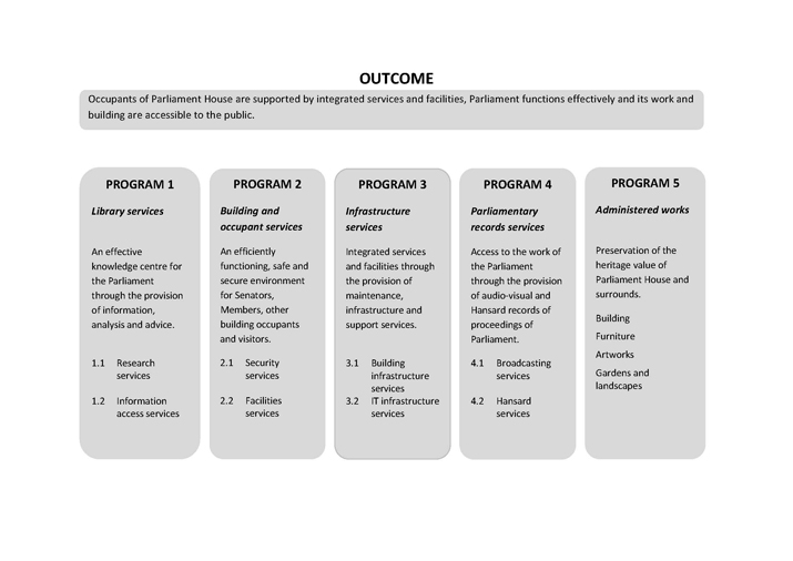 Figure 2—Relationship between Outcome and Programs