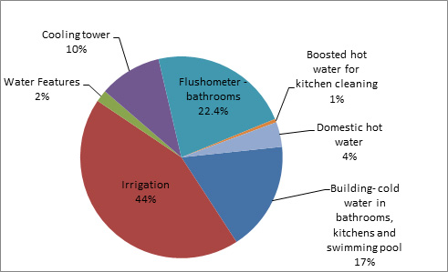 Figure 10—Breakdown of water use during 2011–12