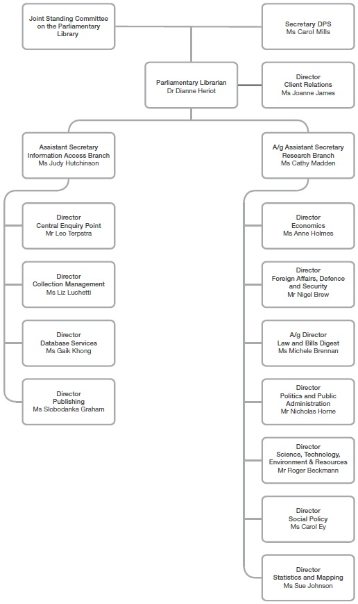 Figure 9—Library organisational chart at 30 June 2012