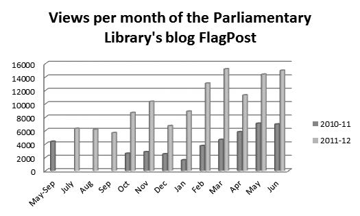 Figure 7—Monthly views of the FlagPost blog