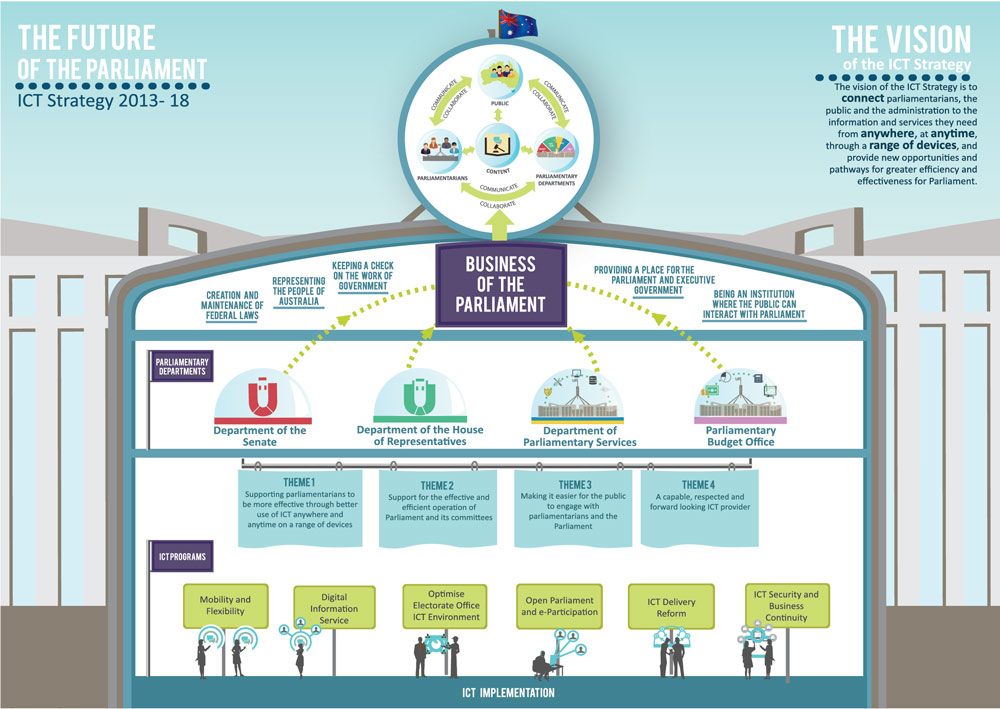 Ict strategic plan 2013 2018 parliament of australia roadmap and next steps accmission Image collections