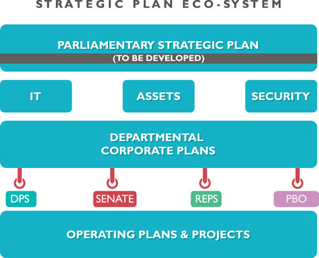 it strategic planning examples