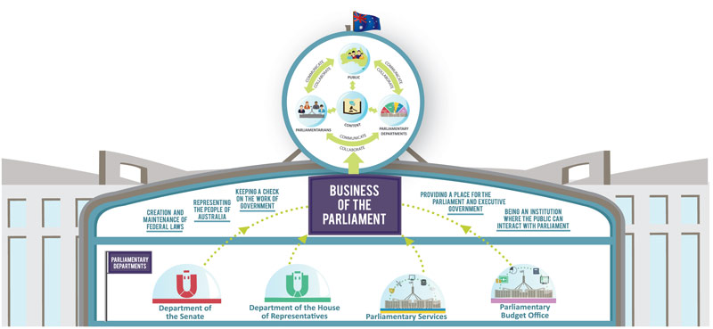 ICT Strategic Plan 2013  2018     Parliament of Australia