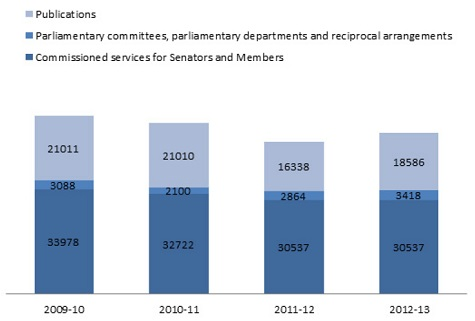 Part 4 parliamentary library parliament of australia distribution of client service hours by service type fandeluxe Images