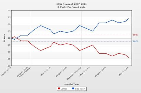 NSW Newspoll 2007-2011