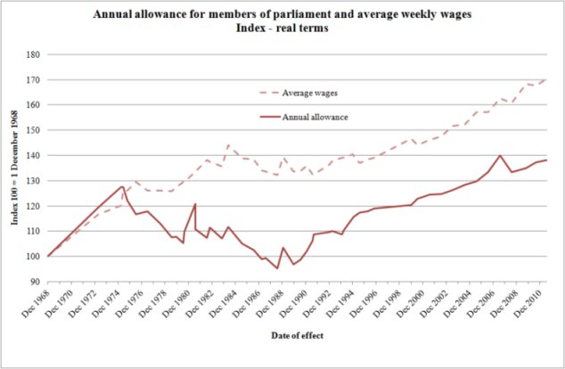 Annual allowance for members of parliament and average weekly wages