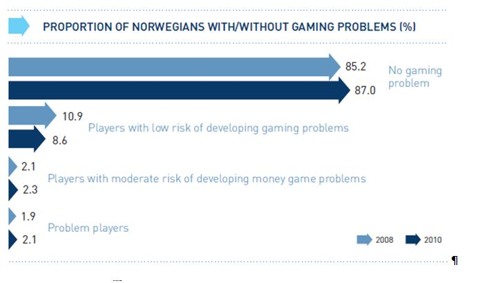 Proportion of Norwegians with/without gaming problems (%)