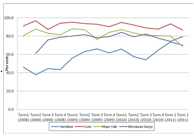 School attendance rates by term by year, Cape York reform communities, 2008–2011