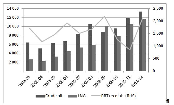 Value of crude oil and LNG exports; resource rent tax receipts