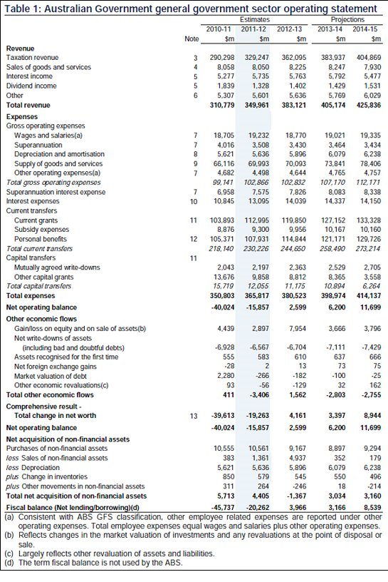 Budget financial statements – operating statement