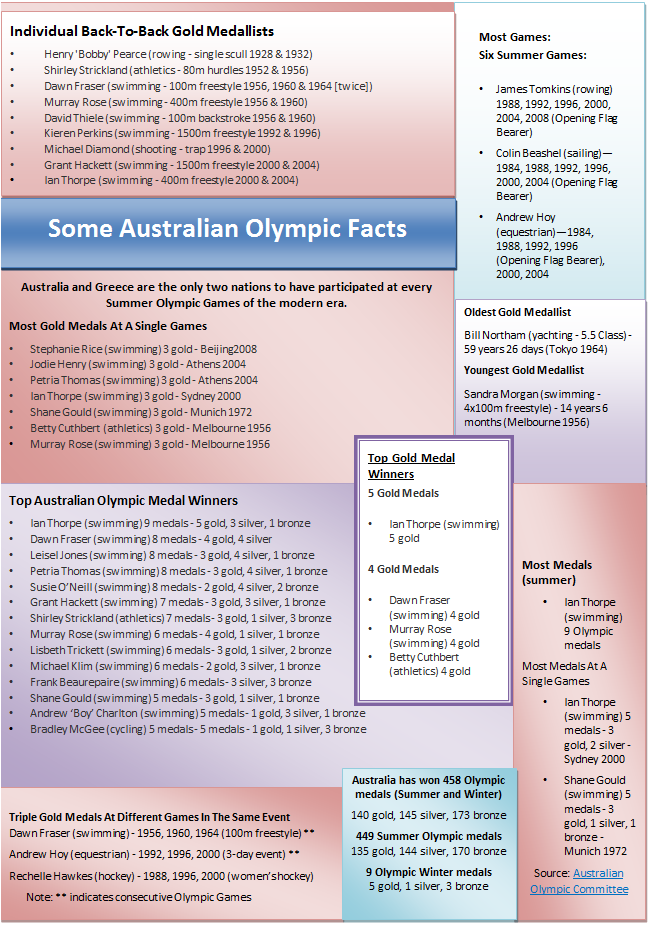 Some Australian Olympic facts