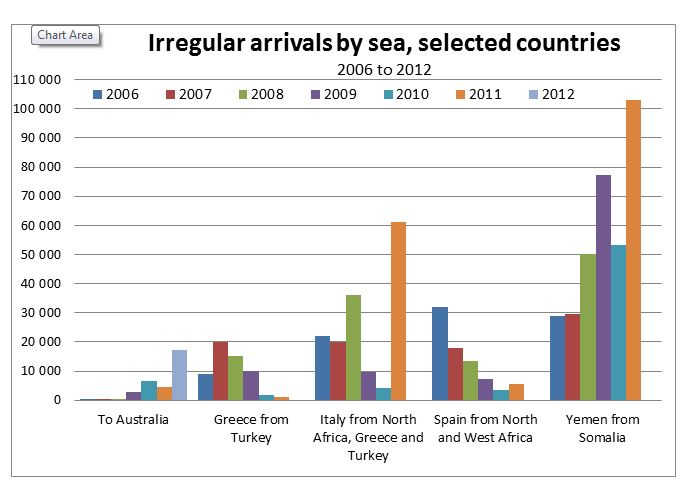 Irregular arrivals by sea, selected countries