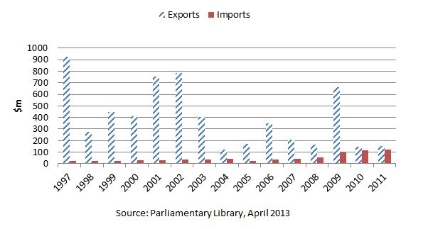 Graph: Australia-Iran trade, year ending 30 June
