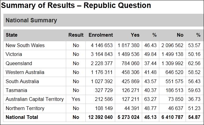 Summary of results - republic question
