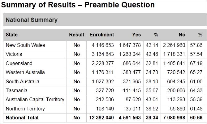 Summary of results - preamble question