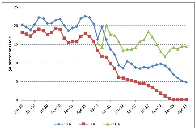 Figure 2: Carbon prices for EU ETS and California ETS, selected permit types, January 2010 to April 2013 ($A)