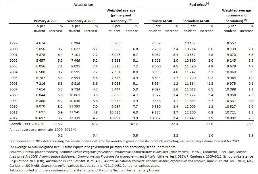 Table 2. Average Government School Recurrent Costs (AGSRC), 1999–2012, $ per student and % increase