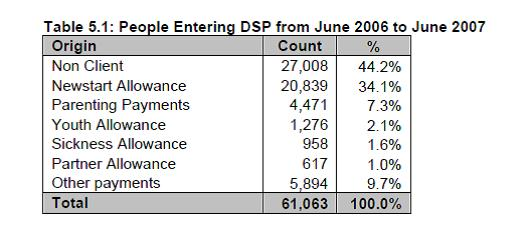 Table 5.1 People entering DSP from June 2006 to June 2007