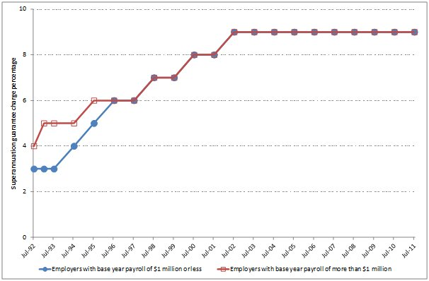 Figure 1 Changes in the Superannuation Guarantee contribution rate, 1992–2011