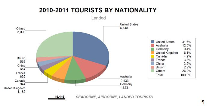 2010-2011 Tourists by nationality