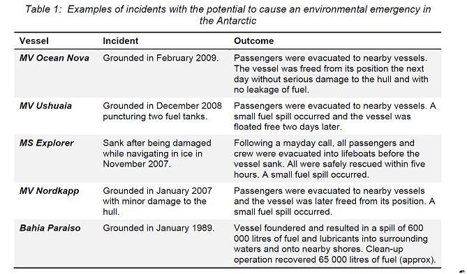 Examples causing an environmental emergency in the Antartic