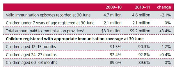 Children registered with appropriate immunisation coverage at 30 June