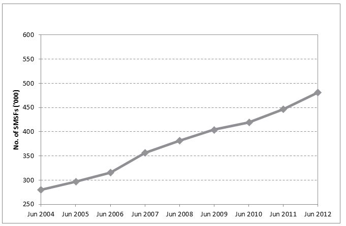 Figure 1 Growth in total number of SMSFs, June 2004 to June 2012
