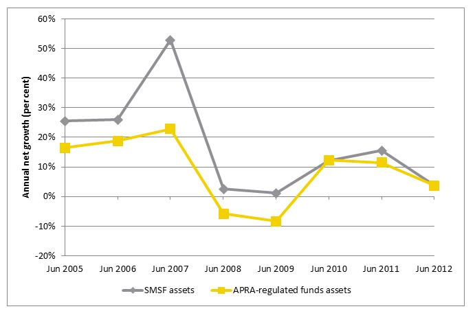Figure 2 Net growth in estimated total assets of SMSFs and APRA-regulated superannuation funds, June 2005 to June 2012 (per cent)