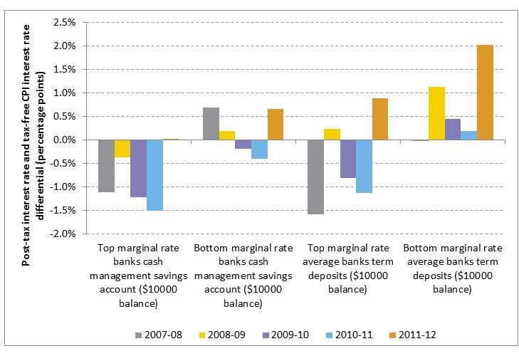 Figure 1:	Comparison between post-tax bank interest rates at the highest and lowest marginal tax rate and the tax free interest rate based on changes in the consumer price index, June 2005–June 2012 (percentage points)