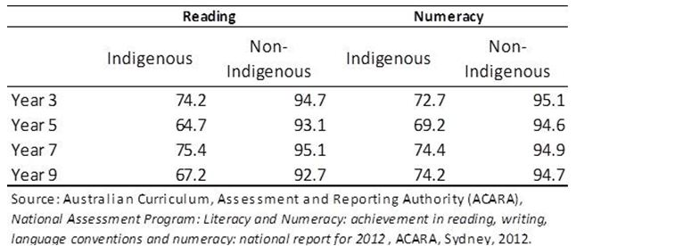 Indigenous and non-Indigenous students achieving at or above the national minimum standard in reading and numeracy, 2012 (%)