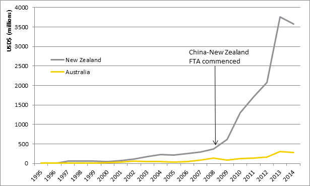Customs Amendment China Australia Free Trade Agreement