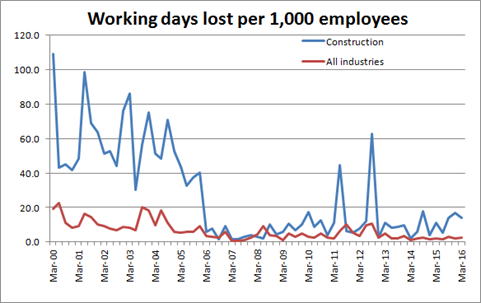 Comparison of working days lost per 1,000 employees, construction and other industries