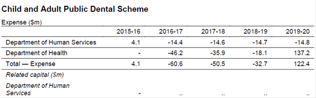 Savings over the forward estimates provided in the 2016–17 Budget