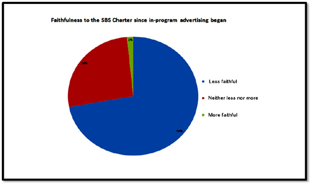 Faithfulness to the SBS Charter since in-program advertising began