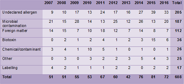 Table 1: Number of recalls coordinated by FSANZ, by year and classification, between 1 January 2007 and 31 December 2016.  http://www.foodstandards.gov.au/industry/foodrecalls/recallstats/PublishingImages/table%201%202007%20-%202016.png