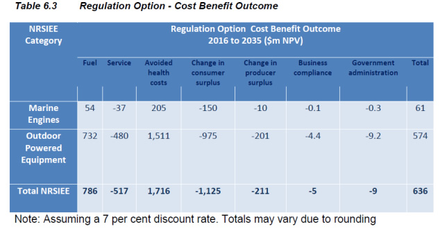 Table 1: Regulation option: cost-benefit outcome.