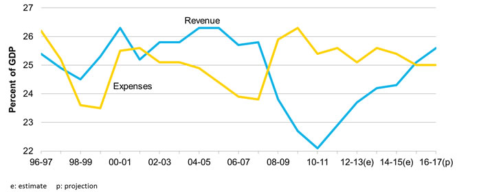 Australian Government revenue and expenses