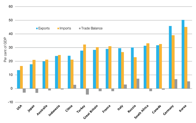 import and export of vn 2013 In 2012, the largest import origin of autos in vietnam was korea, with the import volume of 11,800 the second largest was china, with the import volume of 3,900 from the data in 2013, vietnam automobile market grew up over 2012.