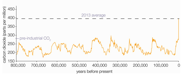 Atmospheric levels of CO2 over time.