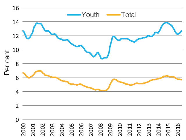 Youth and total unemployment rates