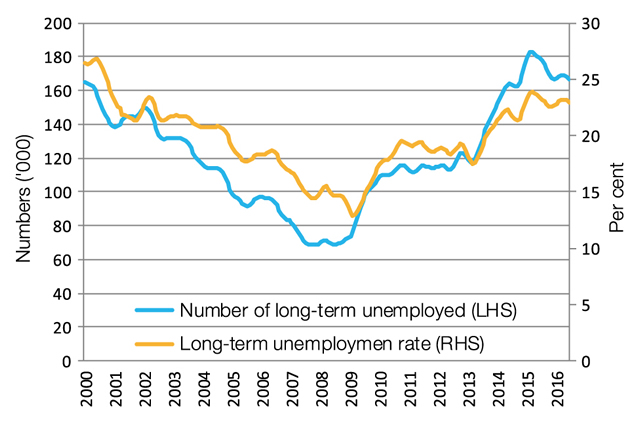 Long­term unemployment